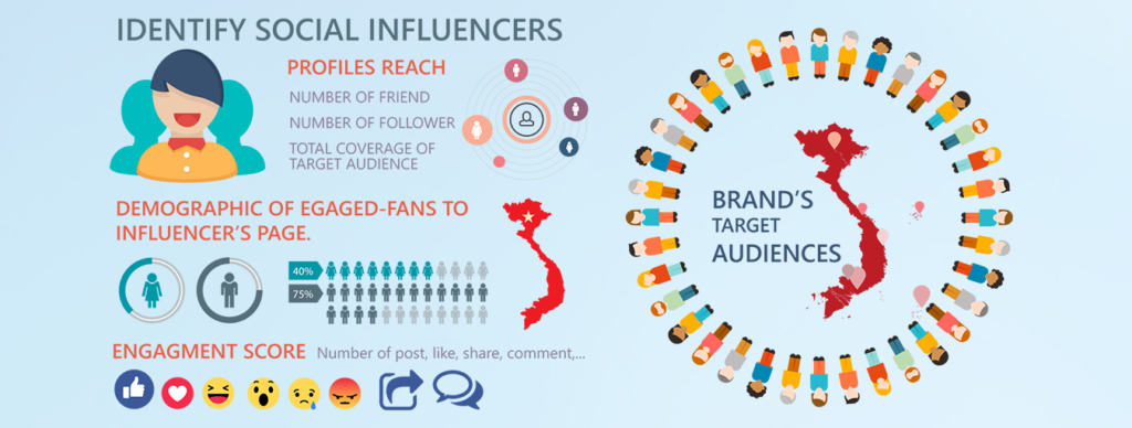 Influencer Marketing Ideas