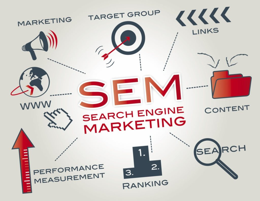 What is SEM? How does it work?