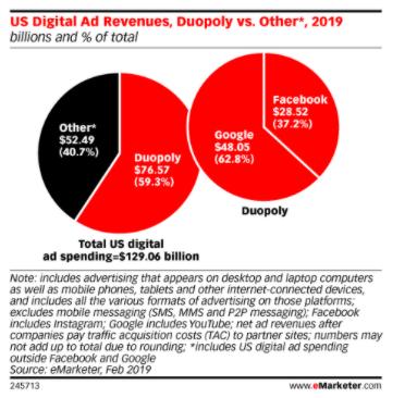 Ads-Revenue
