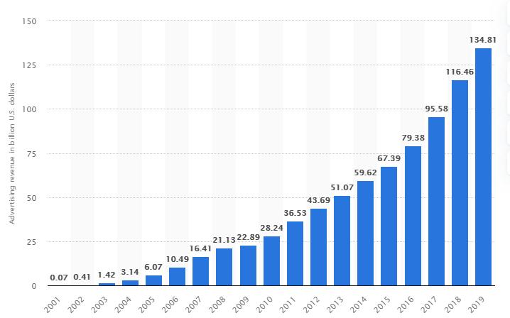 Google_Ads_revenue