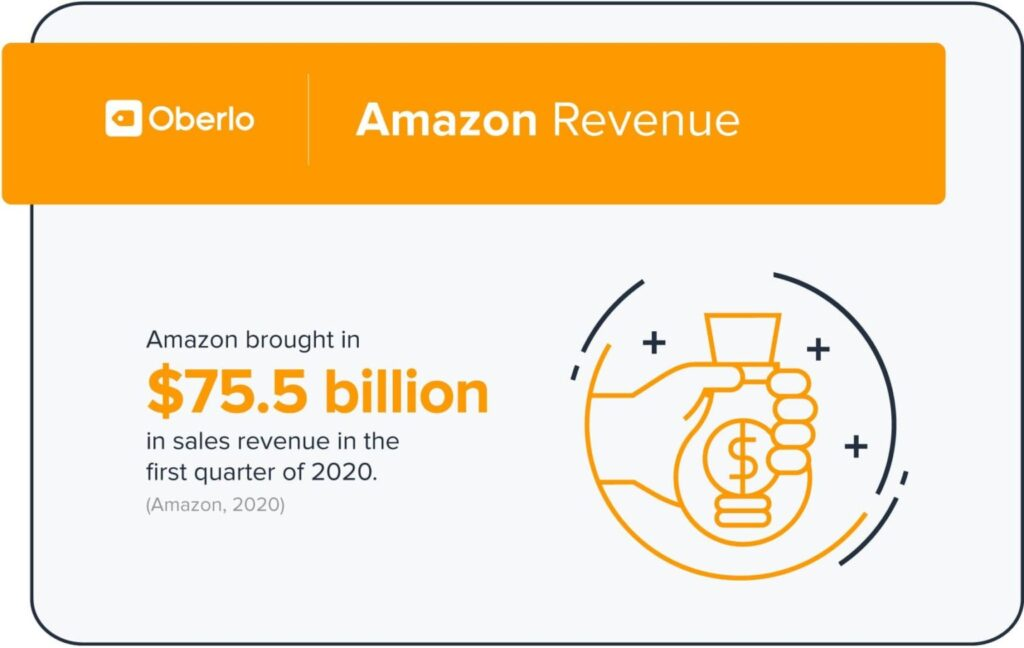 Amazon Revenue