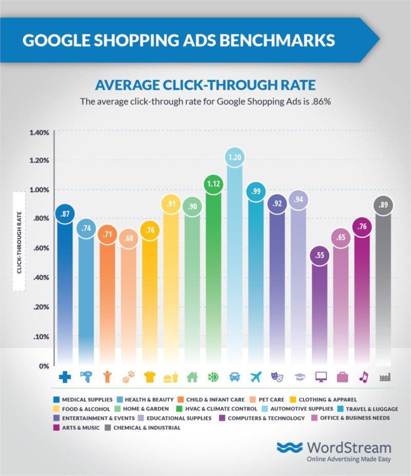 Google Shopping ads Benchmark