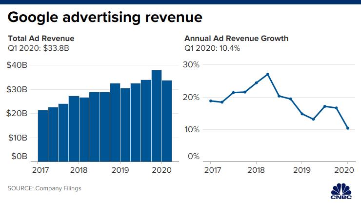 google_advertising_revenue_q1_2020