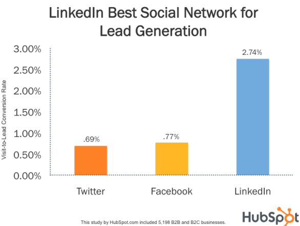 linkedin_lead